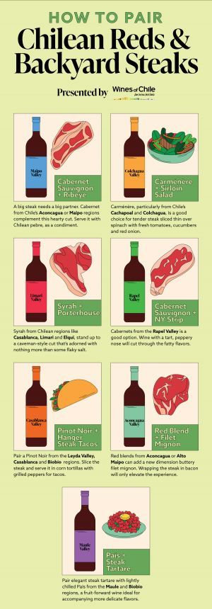How to Pair Chilean Reds & Backyard Steaks