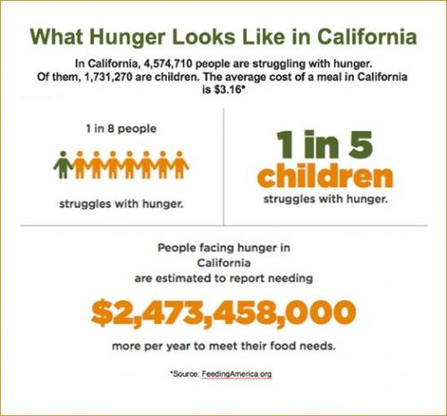 NORMS Offers Larger Incentives to Feed More Hungry Families in California