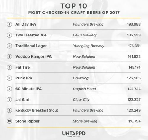 2017's Most Popular Craft Beers, According To Untappd