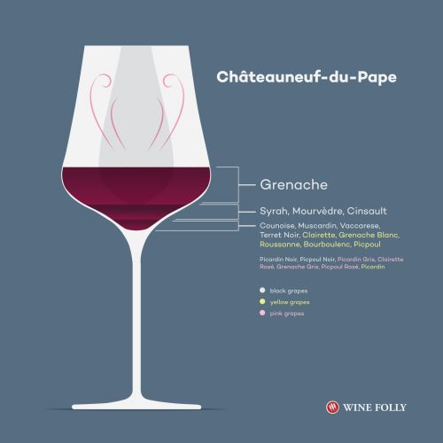 All You Ever Wanted to Know About Châteauneuf-du-Pape Wine