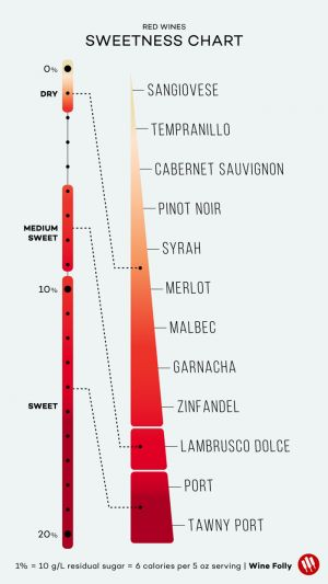 Wines Listed from Dry to Sweet