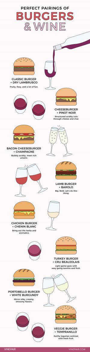 The Ultimate Guide to Pairing Burgers With Wine